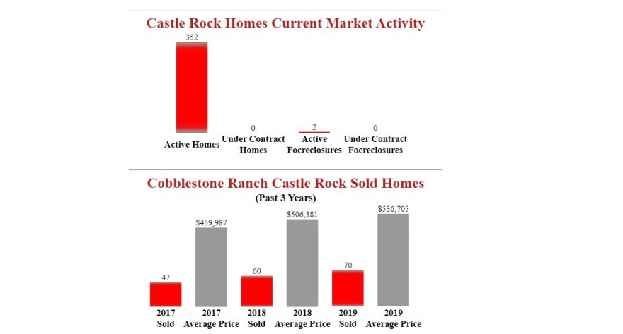 Cobblestone Ranch Castle rock Homes Market Report