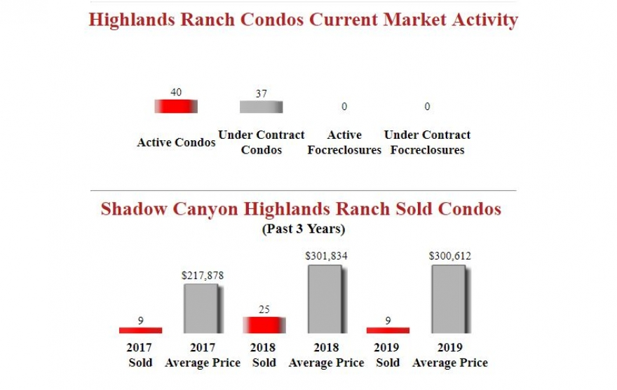 Shadow Canyon Highlands Ranch Condos Market Update